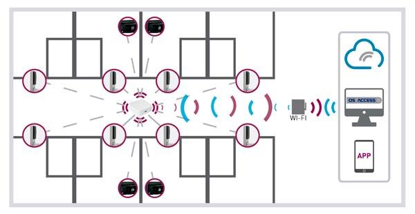 Serrure Électronique d'Hôtel SLIM - Online